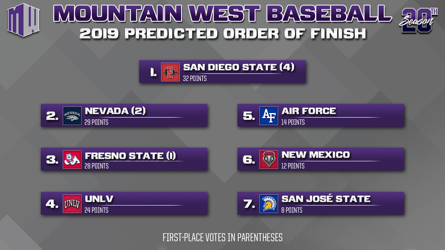 2019 Mountain West Conference Preseason Poll and Team